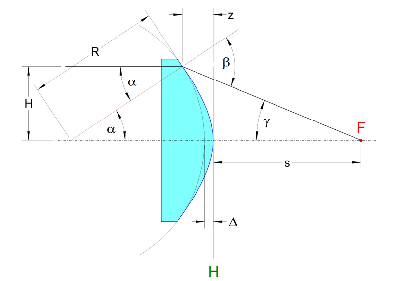 Datei:Aspheric.planar.convex.geometry.png