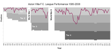 A graph showing league positions; primarily in the top tier bar two points where the position is in the second tier.