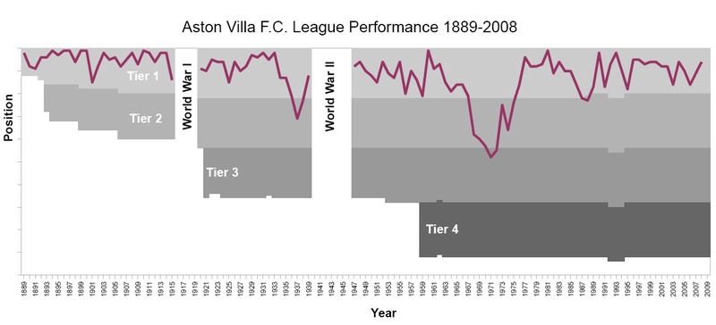 File:Aston Villa FC League Performance 1889-2008.PNG