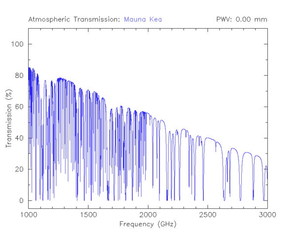 Pure rotation spectrum of atmospheric water vapour measured at Mauna Kea (33 cm to 100 cm ) Atmospheric terahertz transmittance at Mauna Kea (simulated).png