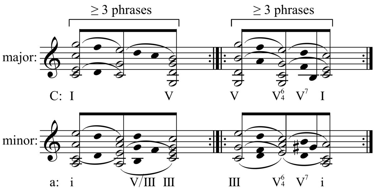 sonata form diagram sonata form - wikipedia