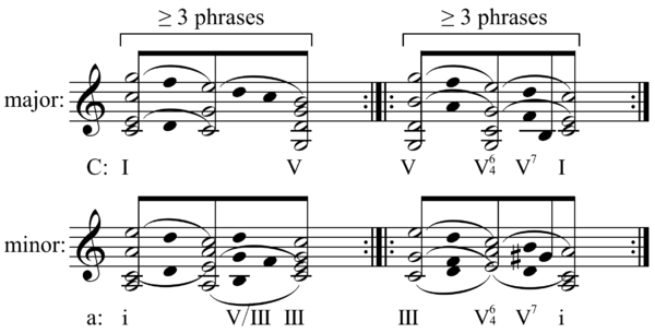 Sonata form - Wikiwand