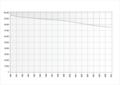 Bevölkerungsentwicklung Uecker-Randow 1990 - 2007.png