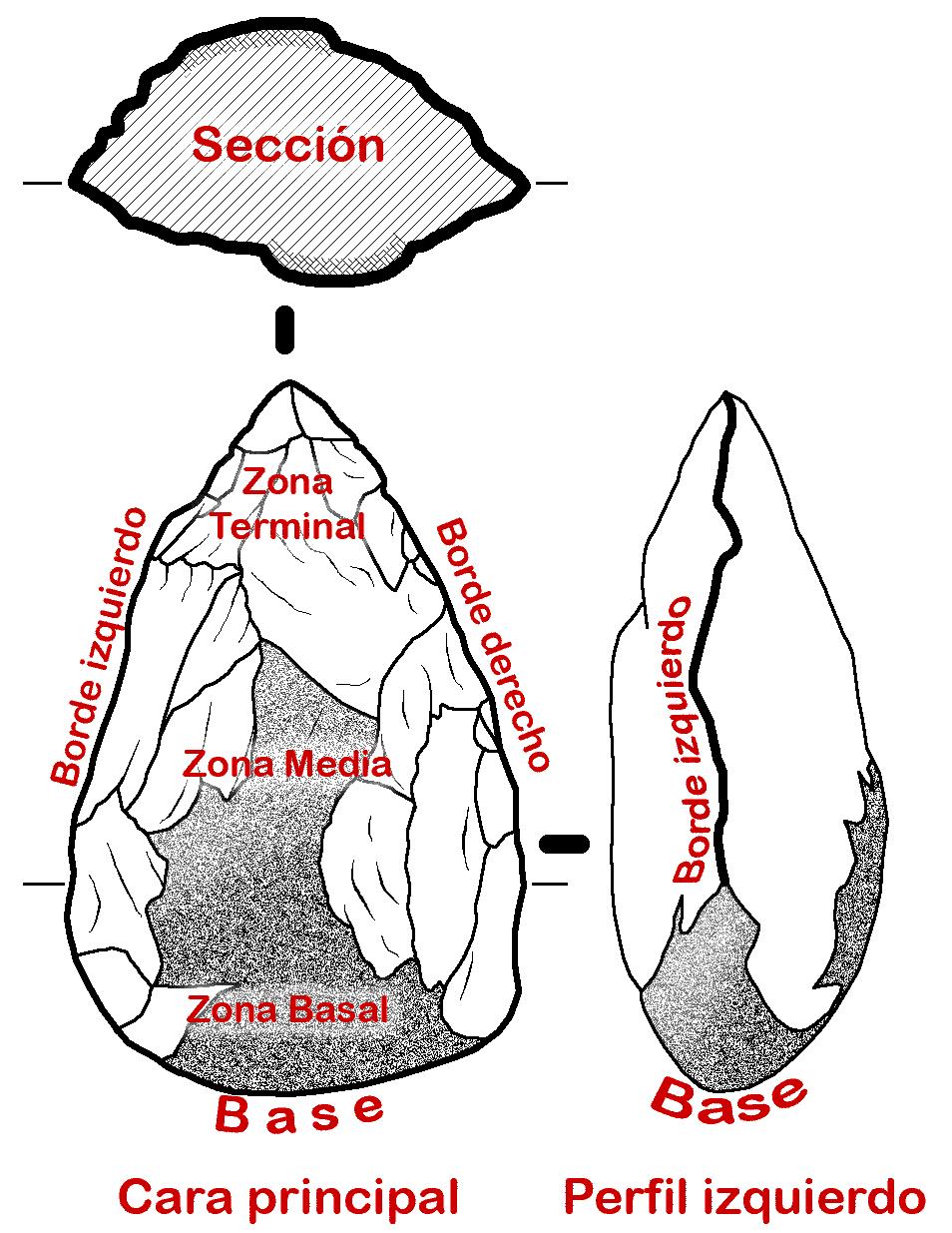 Bifaz-esquema