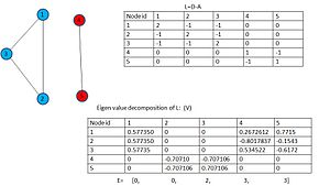 Graph partition