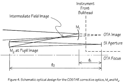 Corrective optics space telescope axial replacement wikipedia diagramedit ccuart Choice Image