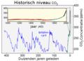 Carbon Dioxide 400kyr-nl.png