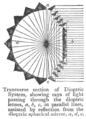 Chambers 1908 Dioptrics.png
