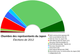 Image illustrative de l'article Élections législatives japonaises de 2012