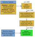 Chronologie Natura2000.png