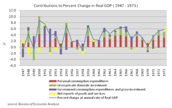 Economic history of the United States - Wikipedia, the free