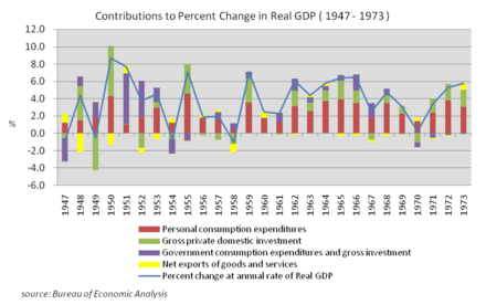 Contributions to Percent Change in Real GDP (1947-1973), source Bureau of Economic Analysis Contributions to Percent Change in Real GDP (the US 1947-1973).png
