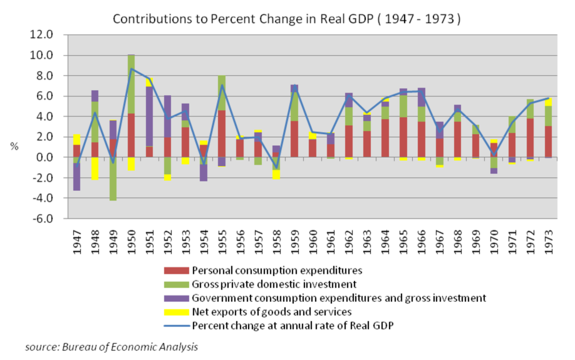 Contributions to Percent Change in Real GDP (1947–1973), source Bureau of Economic Analysis
