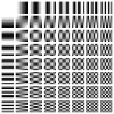 Two-dimensional DCT frequencies from the JPEG DCT DCT-8x8.png