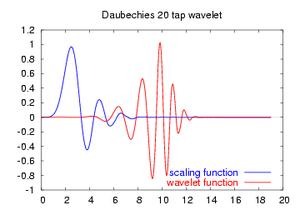 Daubechies wavelet - Image: Daubechies 20 functions