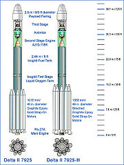Comparison of standard vs. heavy Delta II