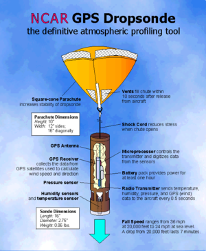 Dropsonde - A diagram of an NCAR GPS Dropsonde