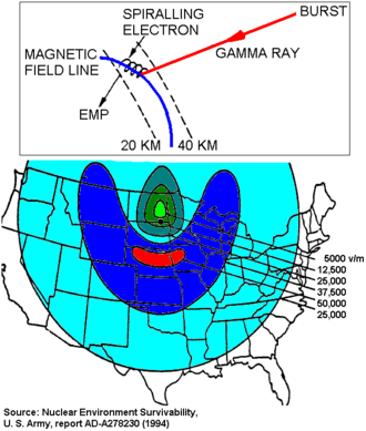 High-altitude nuclear explosion - The mechanism for a 400 km high-altitude burst EMP: gamma rays hit the atmosphere between 20–40 km altitude, ejecting electrons which are then deflected sideways by the Earth's magnetic field.