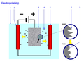 Electropolishing principle.png