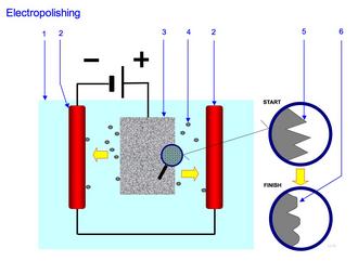 Electropolishing - Electropolishing principle: 1. Electrolyte 2. Cathode 3. Work-piece to polish (Anode) 4. Particle moving from the work-piece to the cathode 5. Surface before polishing 6. Surface after polishing