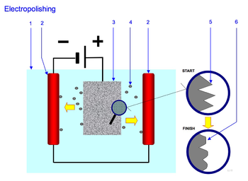 How Electropolishing Works