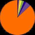 Ethnische Bevölkerungsverteilung Winnipeg.png