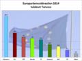 Europarlamenttivaalien 2014 tulokset Turussa.png