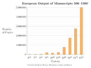 Medieval literature - Image: European Output of Manuscripts 500–1500