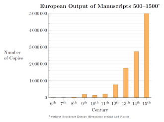 Dark Ages (historiography) - Image: European Output of Manuscripts 500–1500