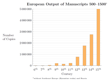 European output of manuscripts 500-1500. The rising trend in medieval book production saw its continuation in the period. European Output of Manuscripts 500-1500.png