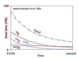 Geothermal gradient - Wikipedia, the free encyclopedia  Geothermal grad...