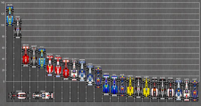 Startposition Formel 1