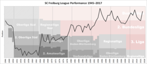 SC Freiburg - Historical chart of Freiburg league performance after WWII