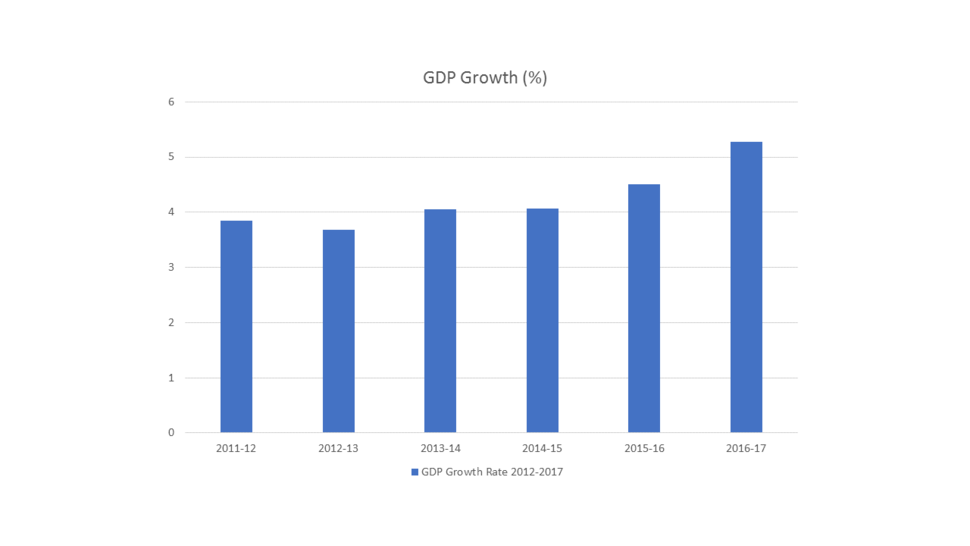 GDP Growth Rate 2012-2017