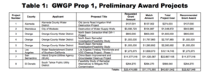 Sustainable Groundwater Management Act - Image: GWGP Prop 1, Preliminary Award Projects