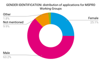 Gender. Distribution of applications for MSPRO Working Groups.png