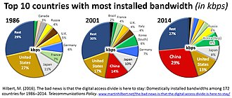 Digital divide - Global bandwidth concentration: 3 countries have almost 50 %; 10 countries almost 75 %