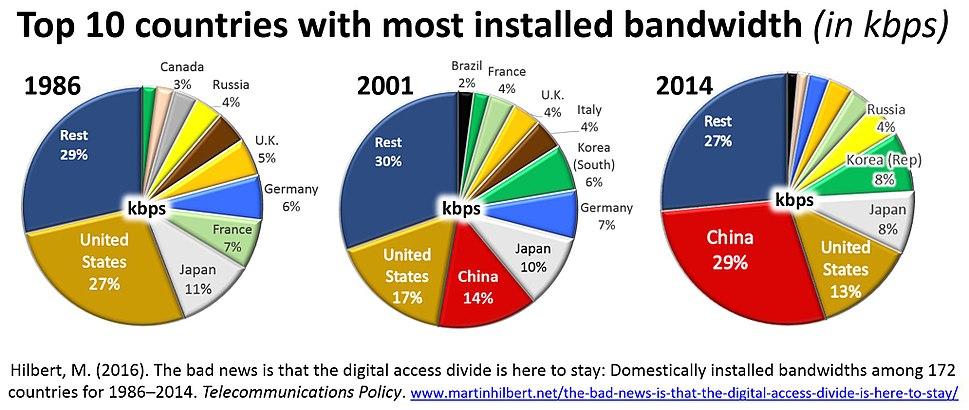 GlobalBandwidthConcentration