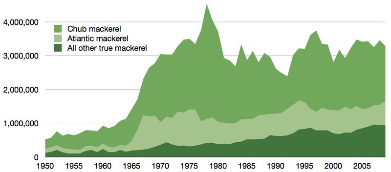 Global capture of true mackerel 1950%E2%80%932009.png