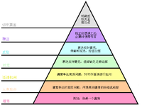 Graham's Hierarchy of Disagreement-zh.png