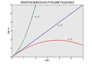 Graph of acceleration of positive zero negative.jpg