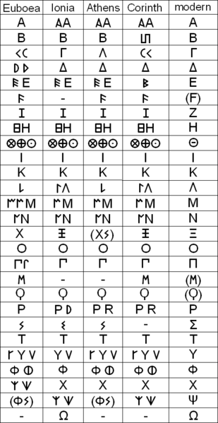 File:Greek alphabet variants.png
