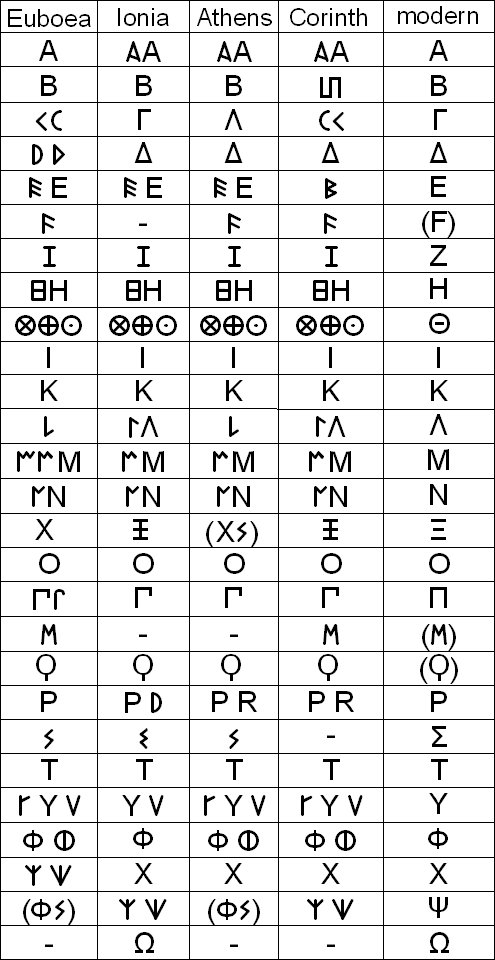 Greek alphabet variants