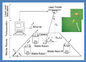 Laser guidance - Mobile robot guidance by laser beam (sketch)