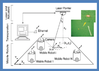 Laser guidance A technique of guiding a missile or other projectile to a target using a laser beam