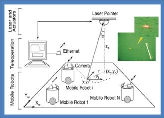Laser guidance - Mobile robot guidance by laser beam (sketch)
