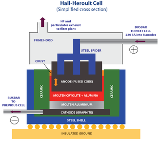 Electrolysis - Hall-Heroult process for producing aluminium