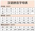 Hanyu Pinyin Chart.png