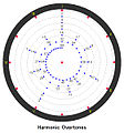 Harmonic Overtones 4Music.jpg