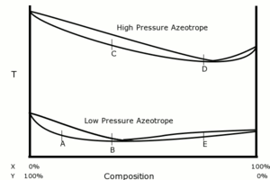 Azeotrope composition shift due to pressure swing.